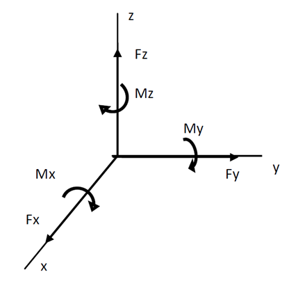 Force torsor diagram