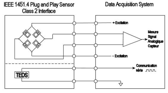 Transducer Electronic Data Sheets-TEDS