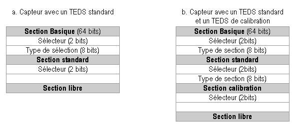 structure and contents of IEEE-1451-4-TEDS